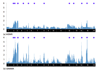 In figure 3 of our paper (shown above), we apply GAMMA to yeast data and compare to another popular method MDMR. The x-axis corresponds to SNP locations and the y-axis corresponds to gene locations. The y-axis corresponds to -log10 of p value. Blue stars above each plot show putative hotspots that were reported in a previous study for the yeast data.