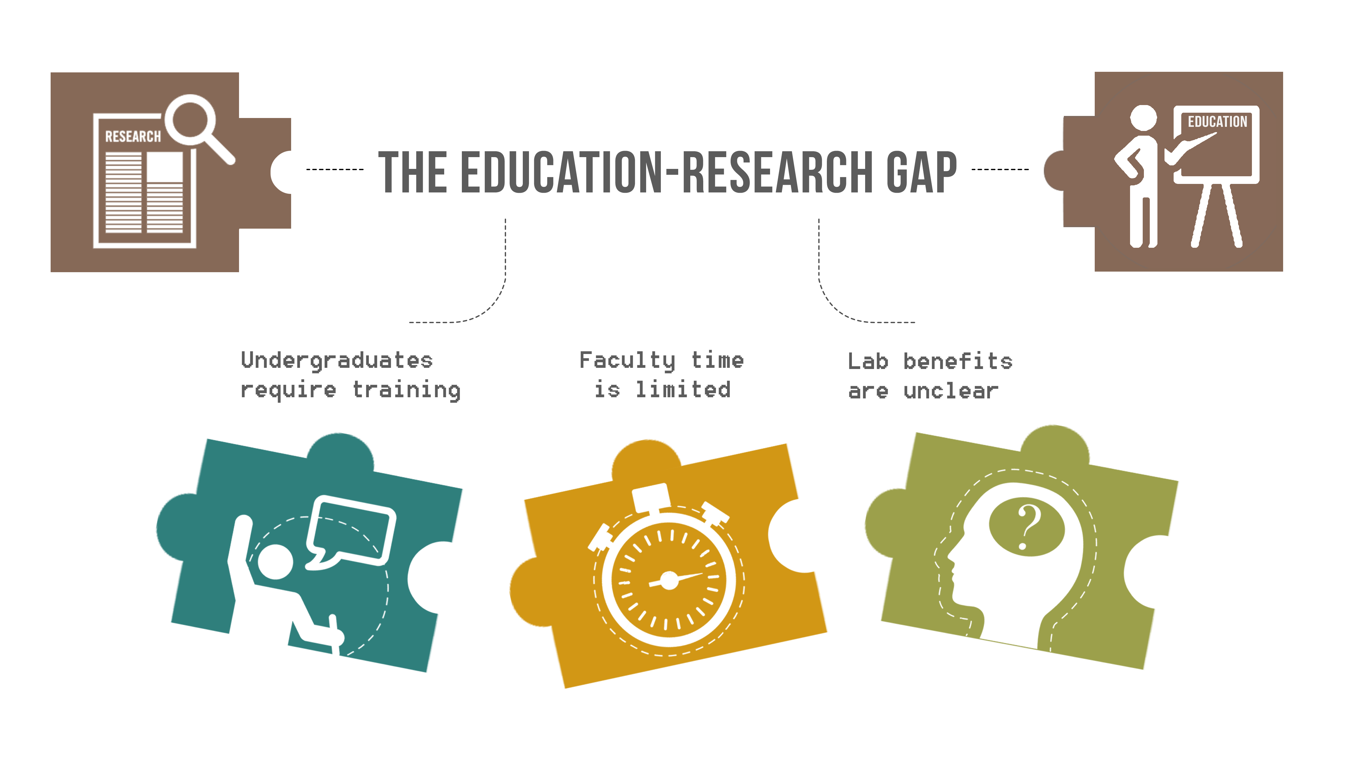 the education research The college of education is home to many dynamic centers and institutes, each generating a rich collection of research, teaching and outreach efforts.