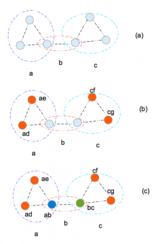 Examples of sequentially labeling the half-sibling graph. For more information, see our paper.